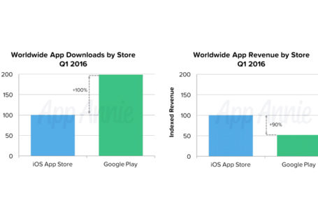 iOS App Store brings in 2x more revenue than Play Store despite seeing half the downloads